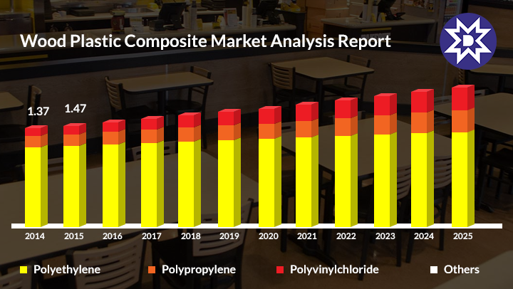 Wood Plastic Composites Market Analysis Report