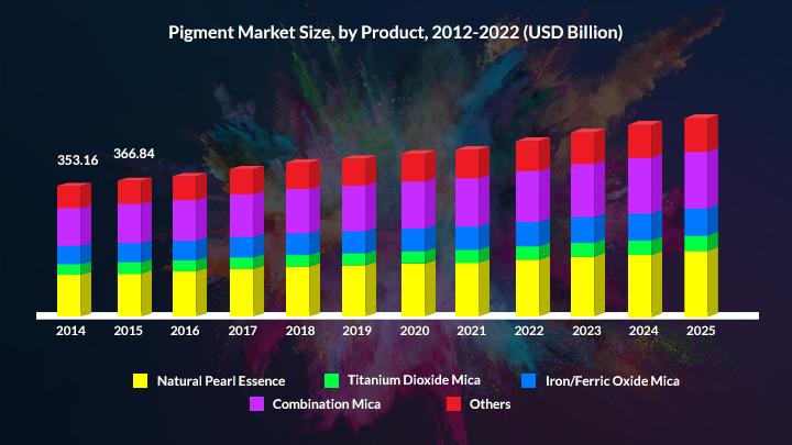 Pigment Market Overview