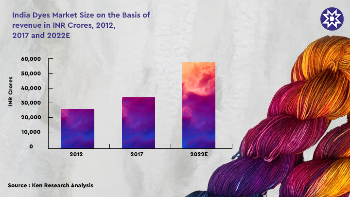 Reactive Dyes Market Growth